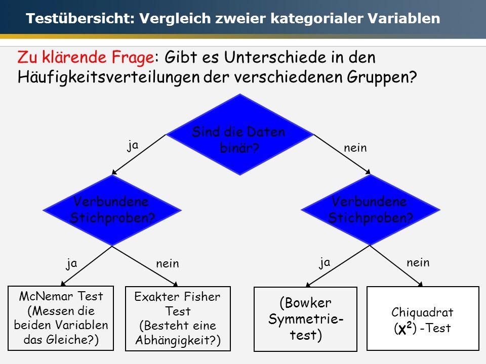 49 Sind die Daten binär? Verbundene Stichproben? McNemar Test (Messen die beiden Variablen das Gleiche?) ja nein Exakter Fisher Test (Besteht eine Abh