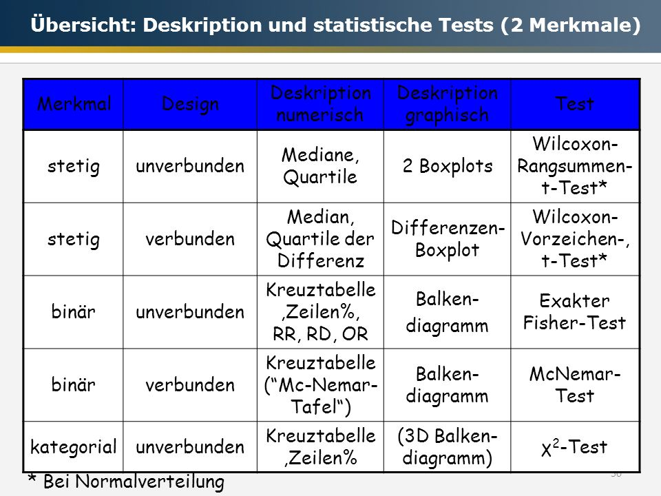 50 MerkmalDesign Deskription numerisch Deskription graphisch Test stetigunverbunden Mediane, Quartile 2 Boxplots Wilcoxon- Rangsummen- t-Test* stetigv