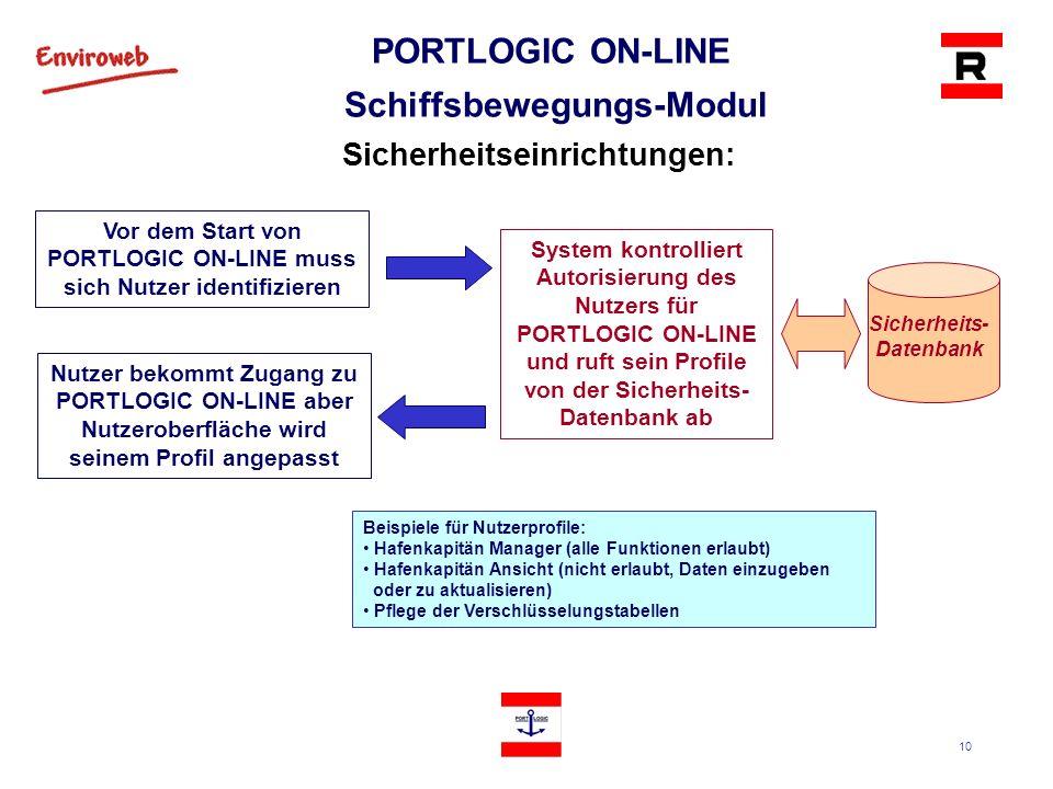 10 PORTLOGIC ON-LINE Schiffsbewegungs-Modul Sicherheitseinrichtungen: Vor dem Start von PORTLOGIC ON-LINE muss sich Nutzer identifizieren Nutzer bekom