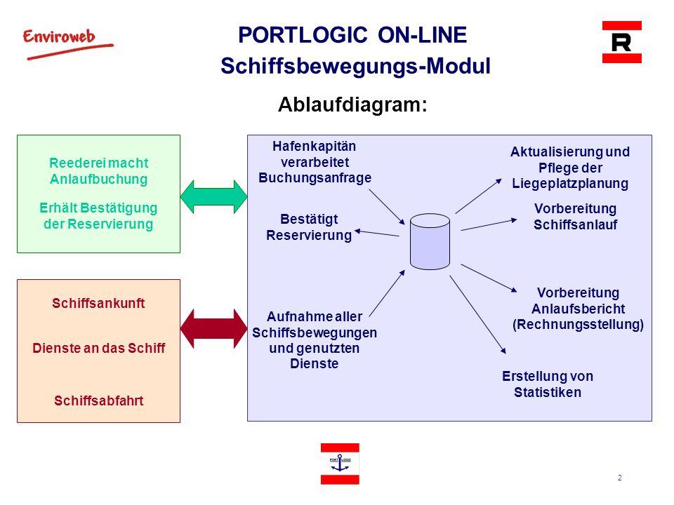 2 PORTLOGIC ON-LINE Schiffsbewegungs-Modul Ablaufdiagram: Reederei macht Anlaufbuchung Hafenkapitän verarbeitet Buchungsanfrage Vorbereitung Schiffsan
