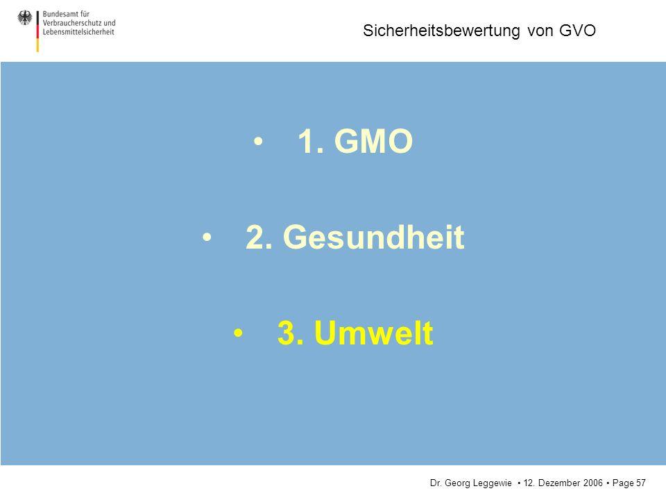 Dr. Georg Leggewie 12. Dezember 2006 Page 57 Sicherheitsbewertung von GVO 1. GMO 2. Gesundheit 3. Umwelt