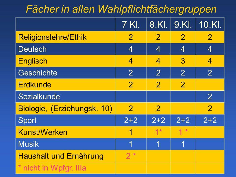 Fächer in allen Wahlpflichtfächergruppen 7 Kl.8.Kl.9.Kl.10.Kl.