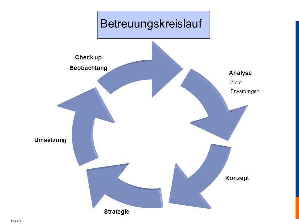 © M.E.T. Betreuungskreislauf Analyse -Ziele -Erwartungen Konzept Strategie Umsetzung Check up Beobachtung