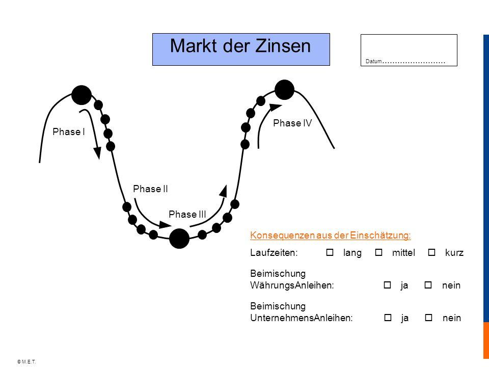 © M.E.T. Markt der Zinsen Phase I Phase II Phase III Phase IV Datum......................... Konsequenzen aus der Einschätzung: Laufzeiten: lang mitte