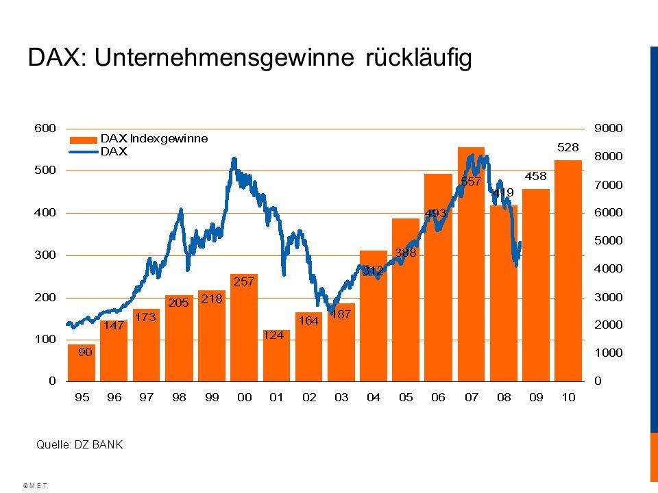 © M.E.T. DAX: Unternehmensgewinne rückläufig Quelle: DZ BANK
