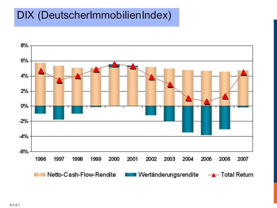 © M.E.T. DIX (DeutscherImmobilienIndex)