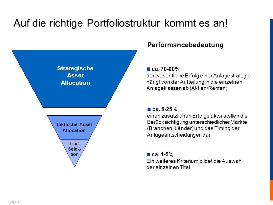 © M.E.T. ca. 70-90% der wesentliche Erfolg einer Anlagestrategie hängt von der Aufteilung in die einzelnen Anlageklassen ab (Aktien/Renten) ca. 5-25%