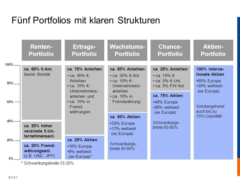 © M.E.T. Fünf Portfolios mit klaren Strukturen Renten- Portfolio Ertrags- Portfolio Wachstums- Portfolio Chance- Portfolio Aktien- Portfolio ca. 50% A