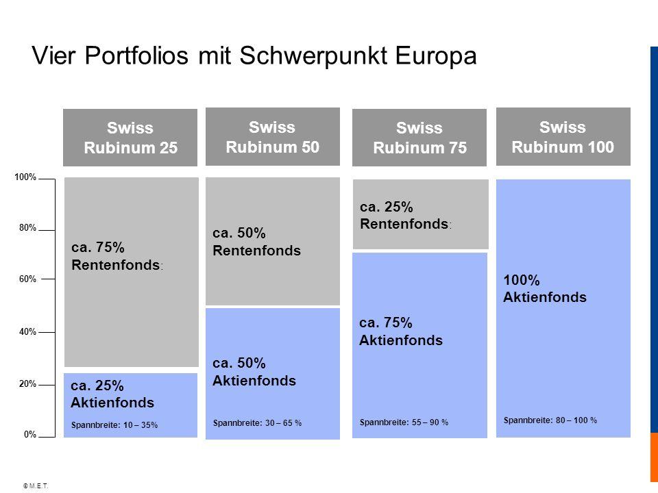 © M.E.T. Vier Portfolios mit Schwerpunkt Europa Swiss Rubinum 25 Swiss Rubinum 50 Swiss Rubinum 75 Swiss Rubinum 100 ca. 50% Aktienfonds Spannbreite: