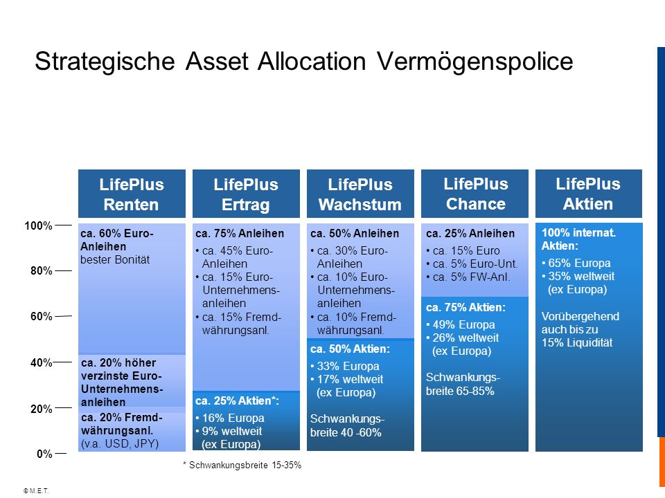 © M.E.T. ca. 50% Anleihen ca. 30% Euro- Anleihen ca. 10% Euro- Unternehmens- anleihen ca. 10% Fremd- währungsanl. ca. 75% Anleihen ca. 45% Euro- Anlei