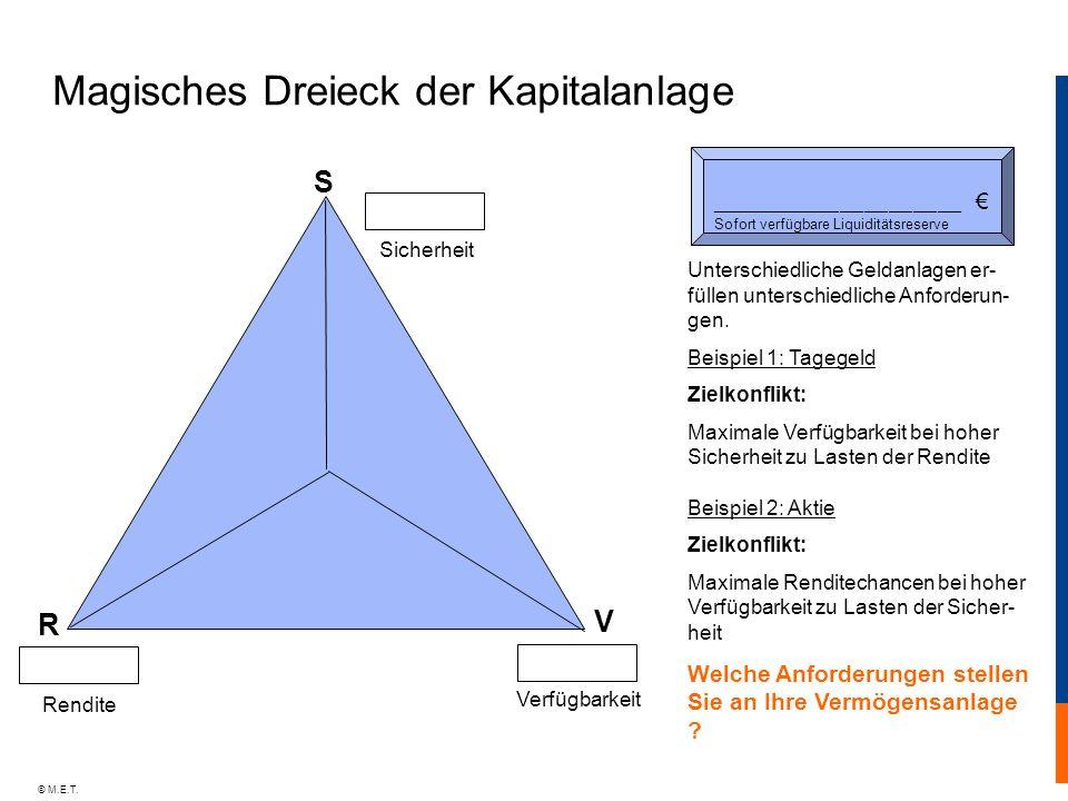 © M.E.T. Magisches Dreieck der Kapitalanlage Unterschiedliche Geldanlagen er- füllen unterschiedliche Anforderun- gen. Beispiel 1: Tagegeld Zielkonfli