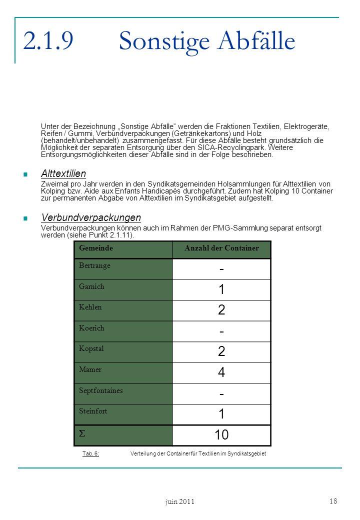 juin 2011 18 2.1.9Sonstige Abfälle Unter der Bezeichnung Sonstige Abfälle werden die Fraktionen Textilien, Elektrogeräte, Reifen / Gummi, Verbundverpackungen (Getränkekartons) und Holz (behandelt/unbehandelt) zusammengefasst.