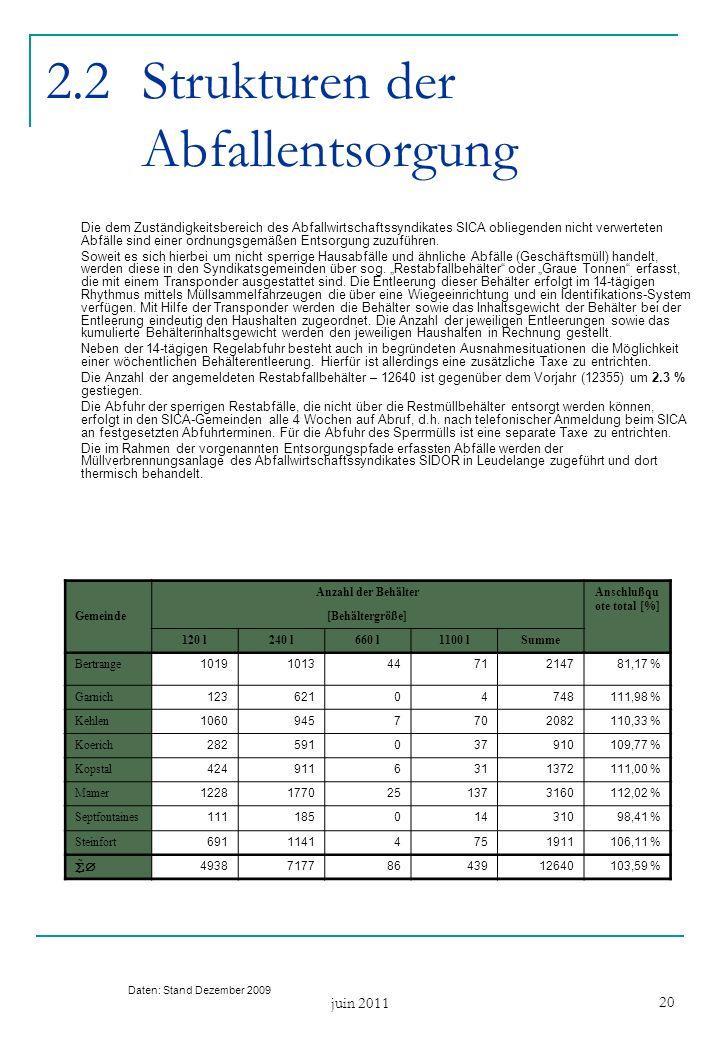 juin 2011 20 2.2Strukturen der Abfallentsorgung Die dem Zuständigkeitsbereich des Abfallwirtschaftssyndikates SICA obliegenden nicht verwerteten Abfälle sind einer ordnungsgemäßen Entsorgung zuzuführen.