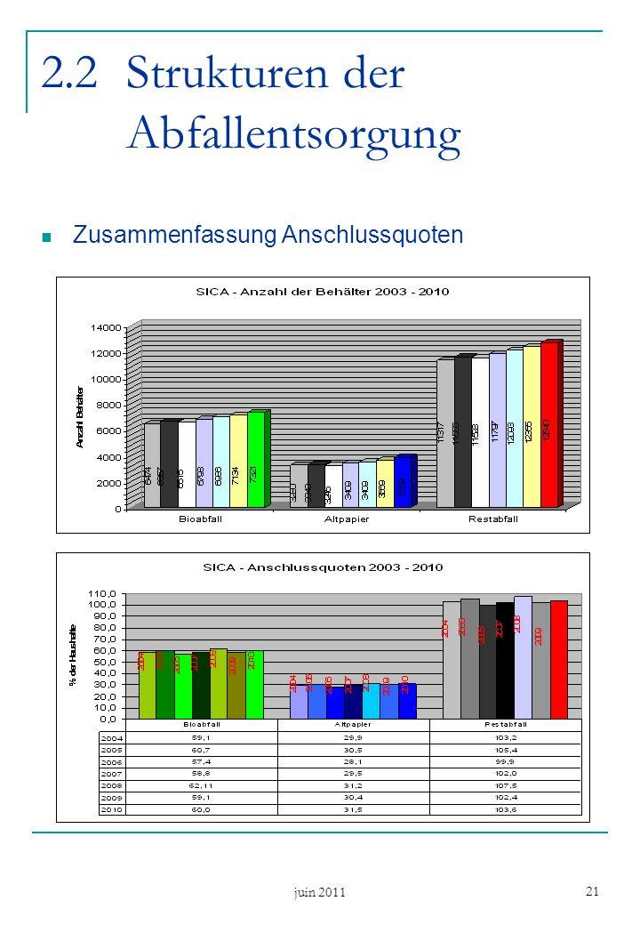 juin 2011 21 2.2Strukturen der Abfallentsorgung Zusammenfassung Anschlussquoten