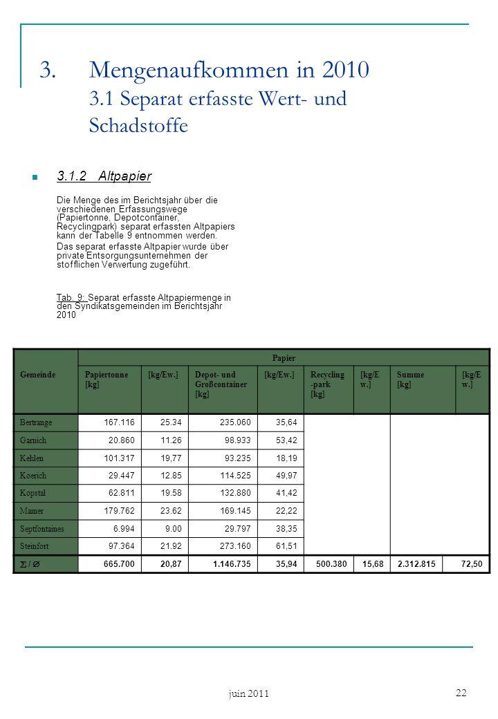 juin 2011 22 3.Mengenaufkommen in 2010 3.1 Separat erfasste Wert- und Schadstoffe 3.1.2Altpapier Die Menge des im Berichtsjahr über die verschiedenen Erfassungswege (Papiertonne, Depotcontainer, Recyclingpark) separat erfassten Altpapiers kann der Tabelle 9 entnommen werden.
