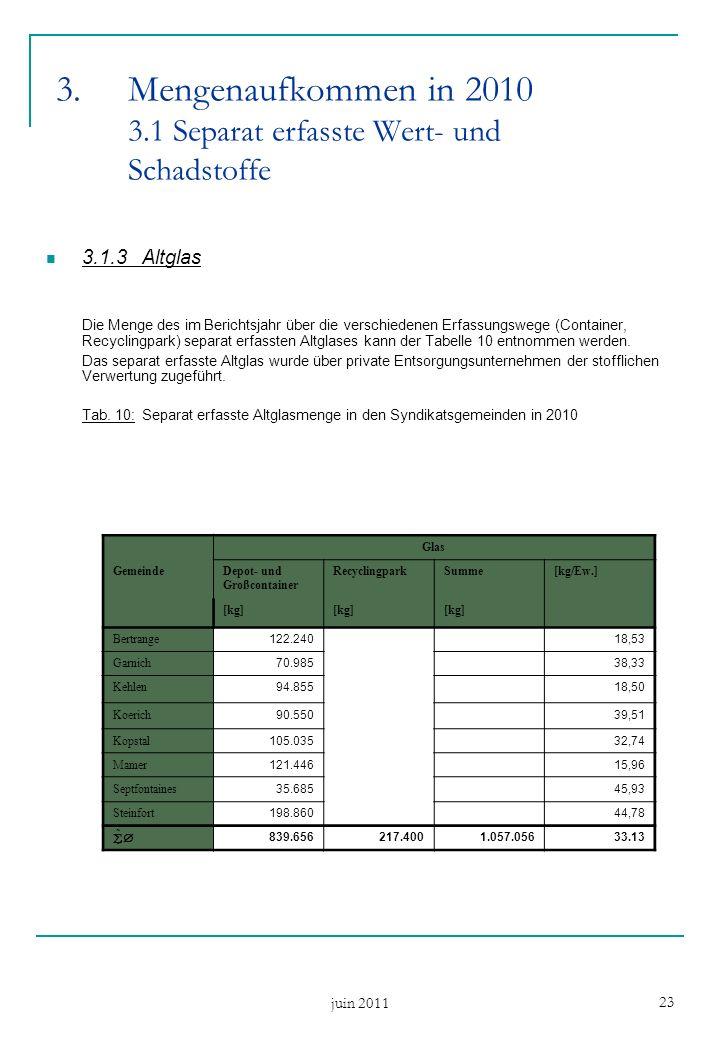juin 2011 23 3.1.3Altglas Die Menge des im Berichtsjahr über die verschiedenen Erfassungswege (Container, Recyclingpark) separat erfassten Altglases kann der Tabelle 10 entnommen werden.