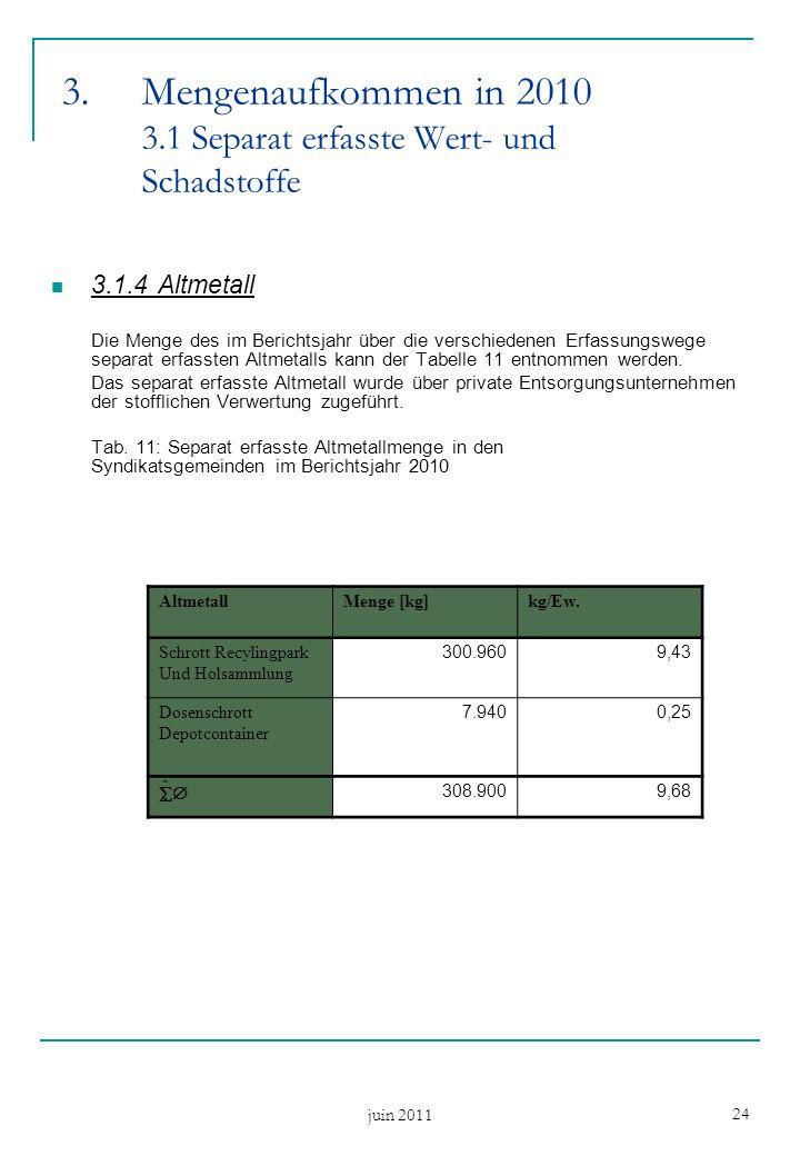 juin 2011 24 3.1.4Altmetall Die Menge des im Berichtsjahr über die verschiedenen Erfassungswege separat erfassten Altmetalls kann der Tabelle 11 entnommen werden.