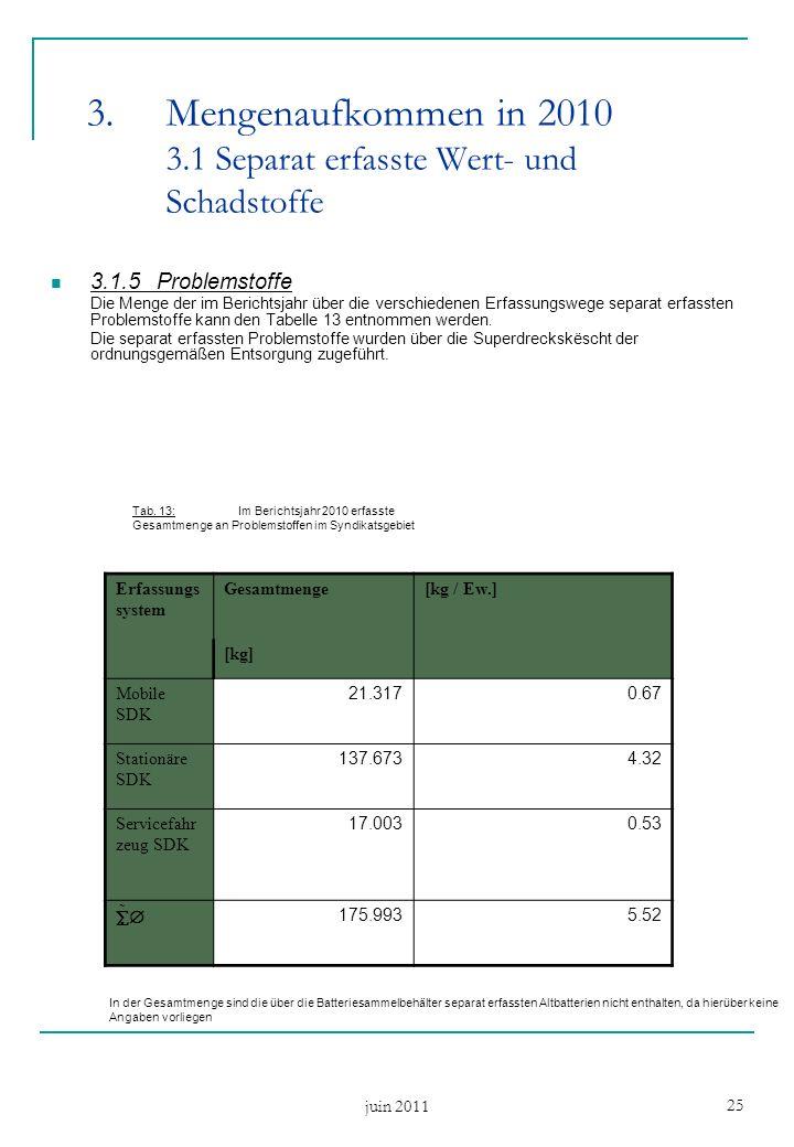 juin 2011 25 3.1.5Problemstoffe Die Menge der im Berichtsjahr über die verschiedenen Erfassungswege separat erfassten Problemstoffe kann den Tabelle 13 entnommen werden.