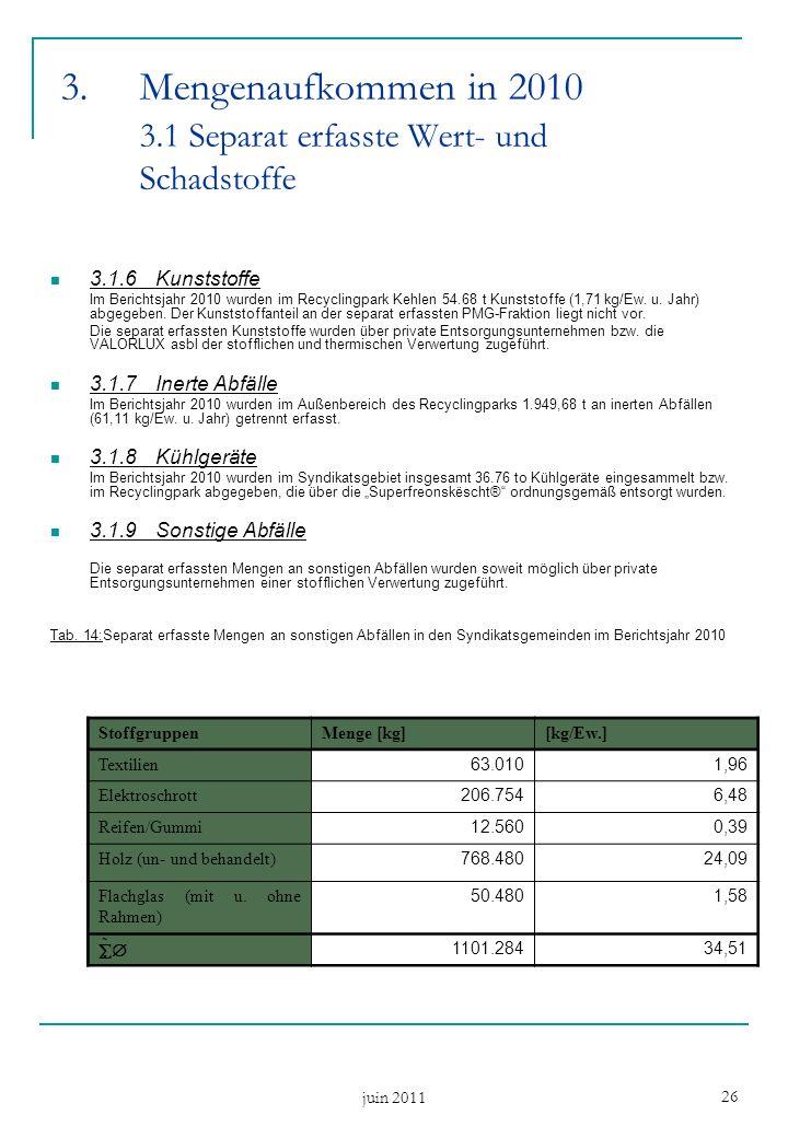 juin 2011 26 3.1.6Kunststoffe Im Berichtsjahr 2010 wurden im Recyclingpark Kehlen 54.68 t Kunststoffe (1,71 kg/Ew. u. Jahr) abgegeben. Der Kunststoffa