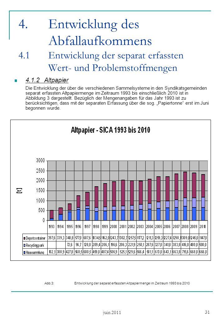 juin 2011 31 4.1.2Altpapier Die Entwicklung der über die verschiedenen Sammelsysteme in den Syndikatsgemeinden separat erfassten Altpapiermenge im Zeitraum 1993 bis einschließlich 2010 ist in Abbildung 3 dargestellt.