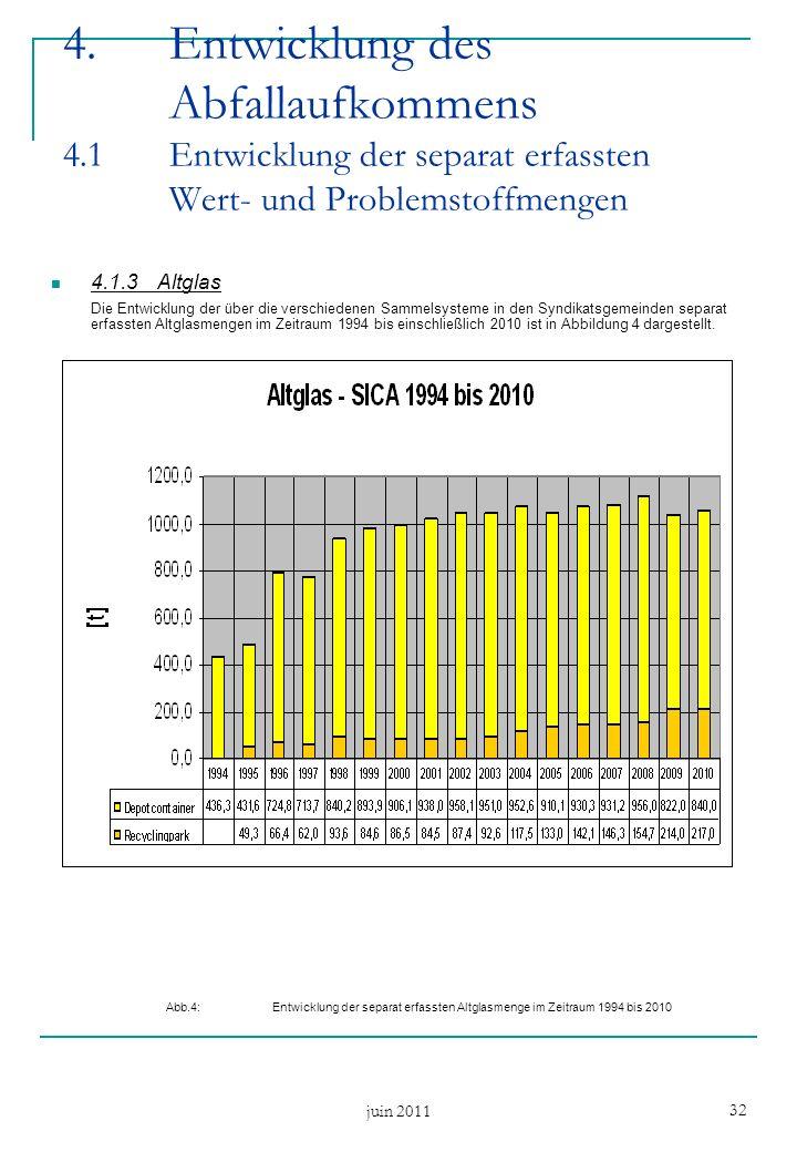 juin 2011 32 4.Entwicklung des Abfallaufkommens 4.1 Entwicklung der separat erfassten Wert- und Problemstoffmengen 4.1.3Altglas Die Entwicklung der über die verschiedenen Sammelsysteme in den Syndikatsgemeinden separat erfassten Altglasmengen im Zeitraum 1994 bis einschließlich 2010 ist in Abbildung 4 dargestellt.