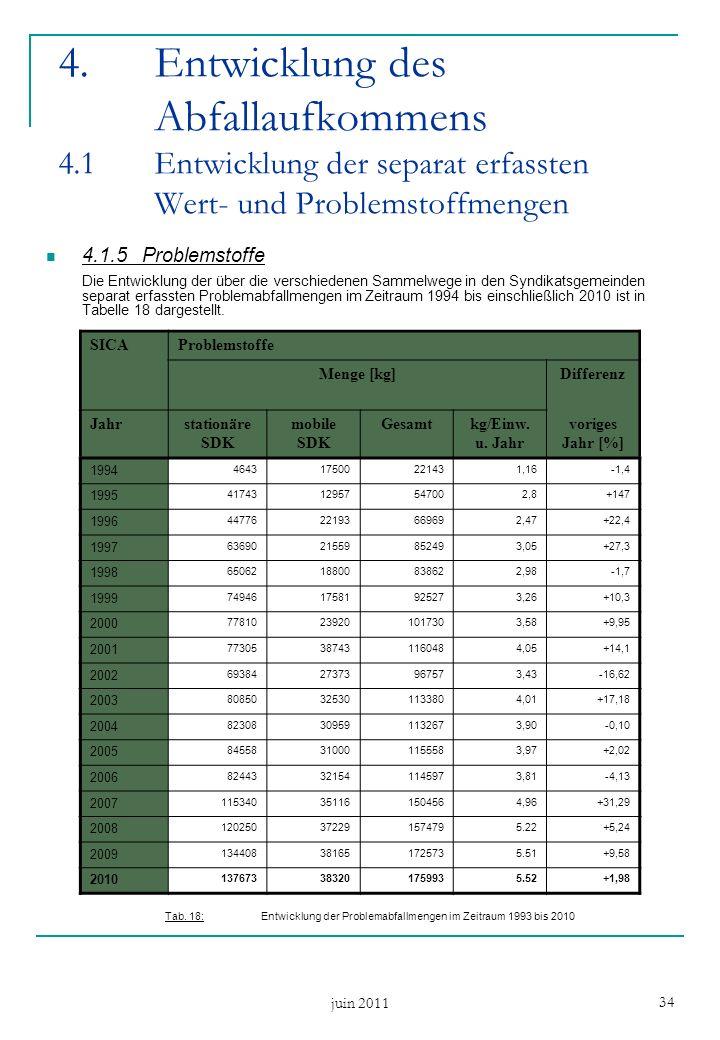 juin 2011 34 4.1.5Problemstoffe Die Entwicklung der über die verschiedenen Sammelwege in den Syndikatsgemeinden separat erfassten Problemabfallmengen im Zeitraum 1994 bis einschließlich 2010 ist in Tabelle 18 dargestellt.
