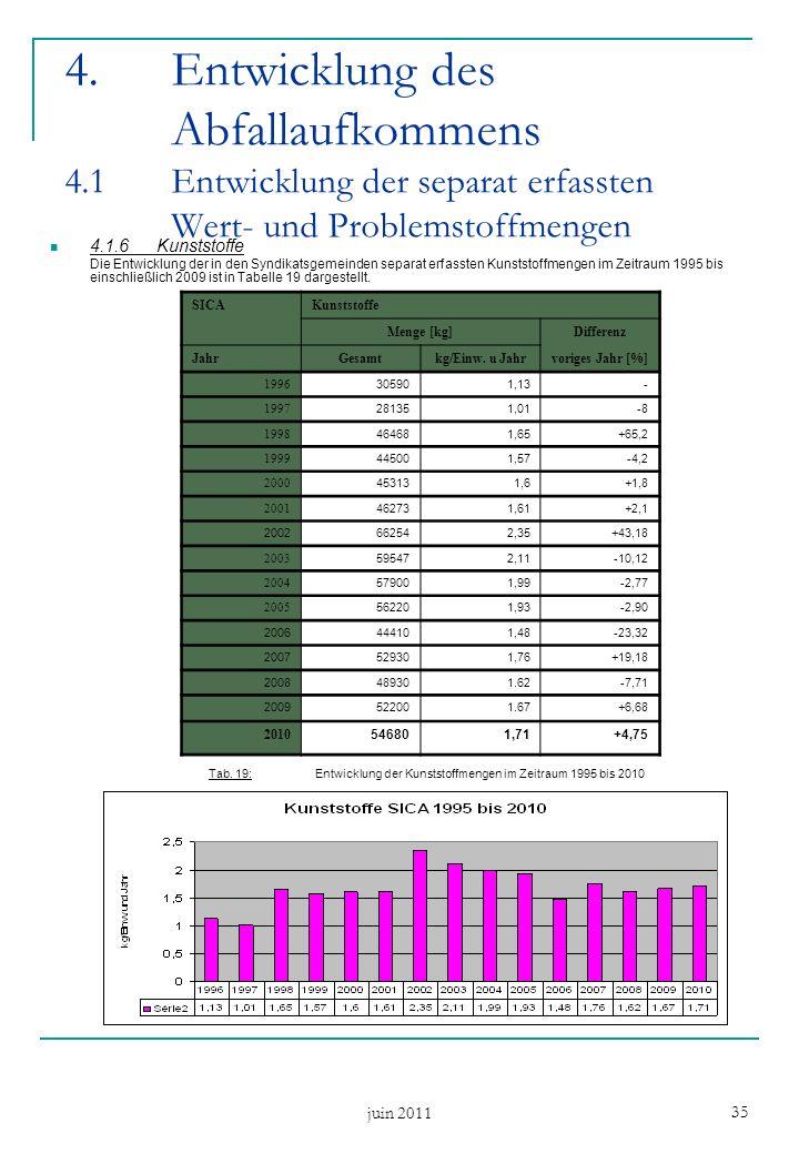juin 2011 35 4.1.6Kunststoffe Die Entwicklung der in den Syndikatsgemeinden separat erfassten Kunststoffmengen im Zeitraum 1995 bis einschließlich 2009 ist in Tabelle 19 dargestellt.