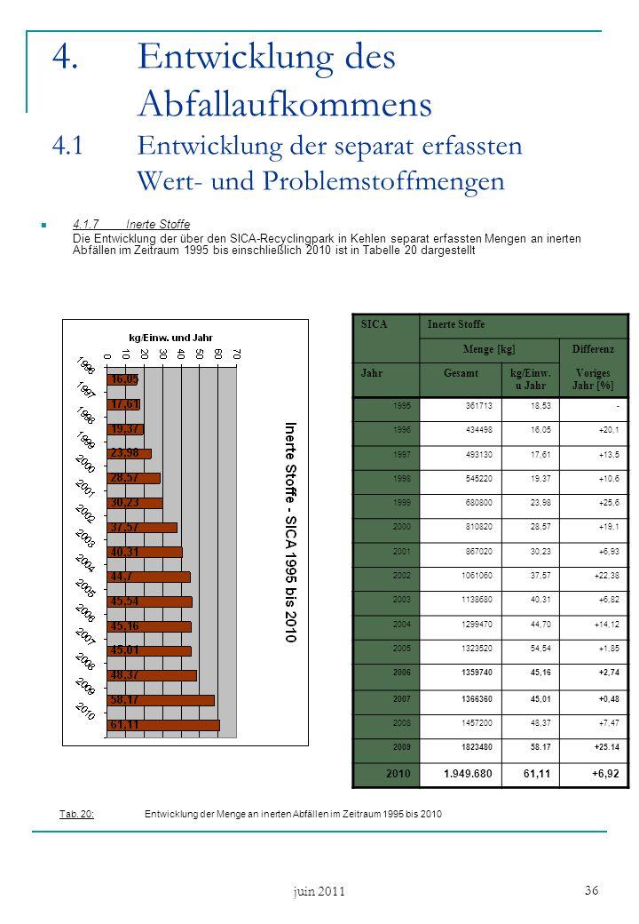 juin 2011 36 4.1.7Inerte Stoffe Die Entwicklung der über den SICA-Recyclingpark in Kehlen separat erfassten Mengen an inerten Abfällen im Zeitraum 1995 bis einschließlich 2010 ist in Tabelle 20 dargestellt 4.Entwicklung des Abfallaufkommens 4.1 Entwicklung der separat erfassten Wert- und Problemstoffmengen SICAInerte Stoffe Menge [kg]Differenz JahrGesamtkg/Einw.