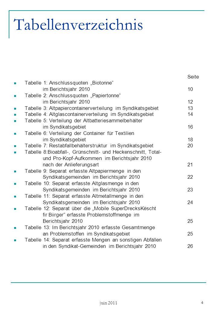 juin 2011 4 Tabellenverzeichnis Seite Tabelle 1: Anschlussquoten Biotonne im Berichtsjahr 201010 Tabelle 2: Anschlussquoten Papiertonne im Berichtsjahr 201012 Tabelle 3: Altpapiercontainerverteilung im Syndikatsgebiet13 Tabelle 4: Altglascontainerverteilung im Syndikatsgebiet14 Tabelle 5: Verteilung der Altbatteriesammelbehälter im Syndikatsgebiet16 Tabelle 6: Verteilung der Container für Textilien im Syndikatsgebiet18 Tabelle 7: Restabfallbehälterstruktur im Syndikatsgebiet20 Tabelle 8:Bioabfall-, Grünschnitt- und Heckenschnitt, Total- und Pro-Kopf-Aufkommen im Berichtsjahr 2010 nach der Anlieferungsart 21 Tabelle 9: Separat erfasste Altpapiermenge in den Syndikatsgemeinden im Berichtsjahr 201022 Tabelle 10: Separat erfasste Altglasmenge in den Syndikatsgemeinden im Berichtsjahr 201023 Tabelle 11: Separat erfasste Altmetallmenge in den Syndikatsgemeinden im Berichtsjahr 201024 Tabelle 12: Separat über die Mobile SuperDrecksKëscht fir Biirger erfasste Problemstoffmenge im Berichtsjahr 201025 Tabelle 13: Im Berichtsjahr 2010 erfasste Gesamtmenge an Problemstoffen im Syndikatsgebiet25 Tabelle 14: Separat erfasste Mengen an sonstigen Abfällen in den Syndikat-Gemeinden im Berichtsjahr 201026