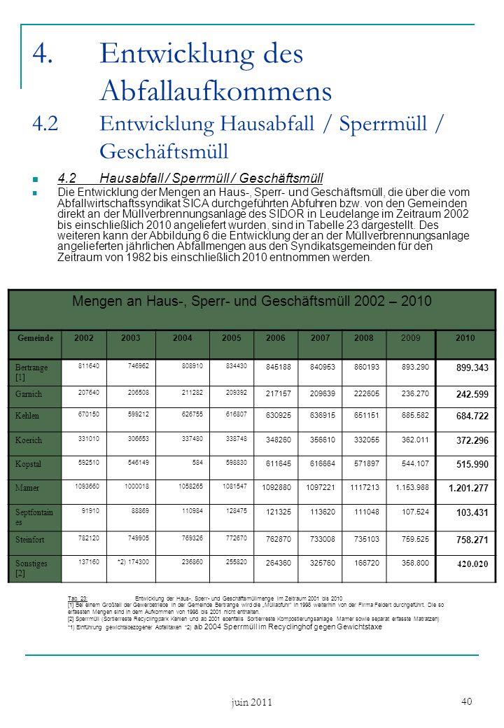 juin 2011 40 4.Entwicklung des Abfallaufkommens 4.2Entwicklung Hausabfall / Sperrmüll / Geschäftsmüll 4.2Hausabfall / Sperrmüll / Geschäftsmüll Die En