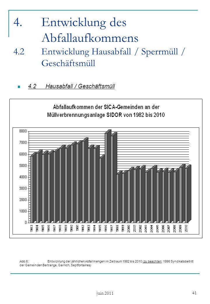 juin 2011 41 4.Entwicklung des Abfallaufkommens 4.2Entwicklung Hausabfall / Sperrmüll / Geschäftsmüll 4.2Hausabfall / Geschäftsmüll Abb.6: Entwicklung