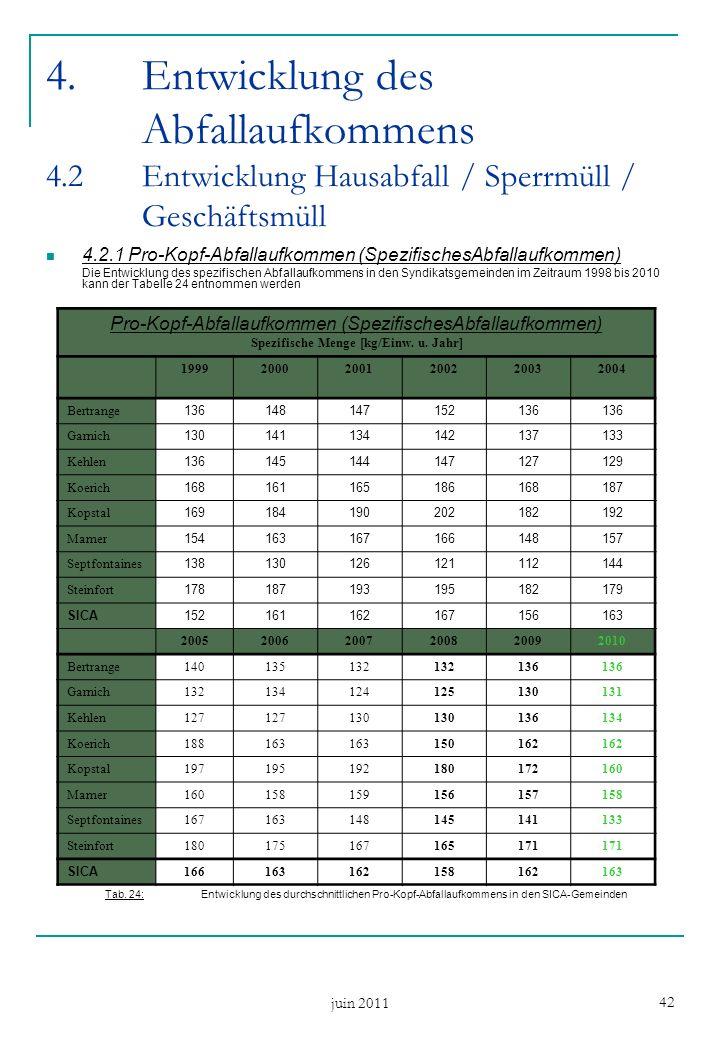 juin 2011 42 4.Entwicklung des Abfallaufkommens 4.2Entwicklung Hausabfall / Sperrmüll / Geschäftsmüll 4.2.1 Pro-Kopf-Abfallaufkommen (SpezifischesAbfa