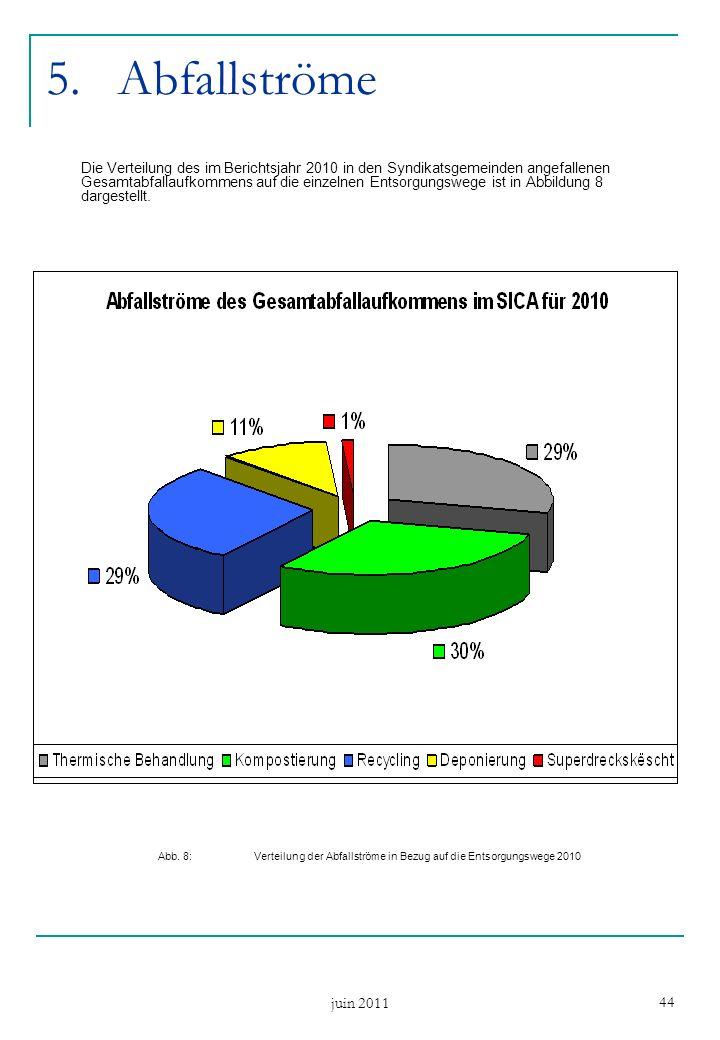juin 2011 44 5.Abfallströme Die Verteilung des im Berichtsjahr 2010 in den Syndikatsgemeinden angefallenen Gesamtabfallaufkommens auf die einzelnen Entsorgungswege ist in Abbildung 8 dargestellt.