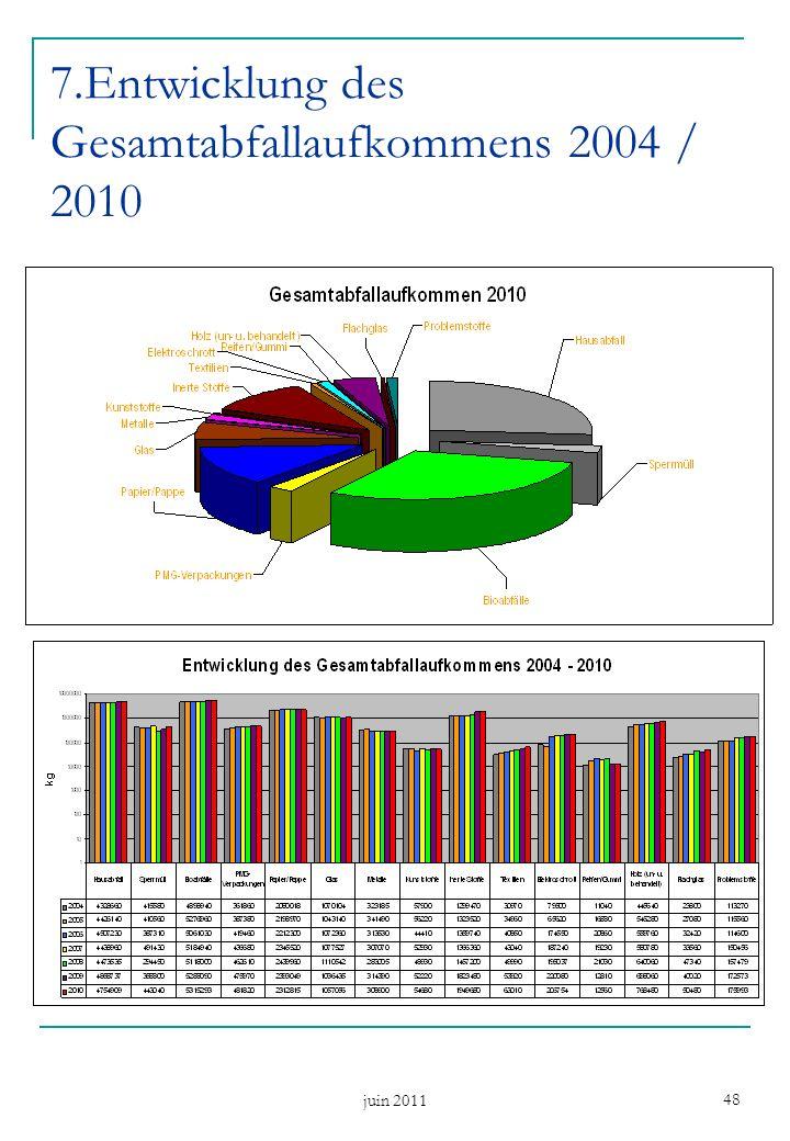 juin 2011 48 7.Entwicklung des Gesamtabfallaufkommens 2004 / 2010