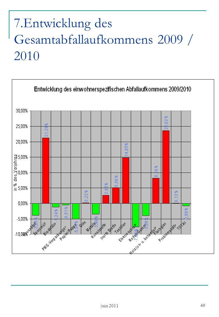 juin 2011 49 7.Entwicklung des Gesamtabfallaufkommens 2009 / 2010