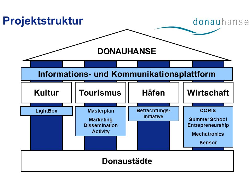 Donaustädte DONAUHANSE KulturTourismusWirtschaftHäfen LightBox Masterplan Marketing Dissemination Activity Befrachtungs- initiative CORIS Summer School Entrepreneurship Mechatronics Sensor Informations- und Kommunikationsplattform Projektstruktur