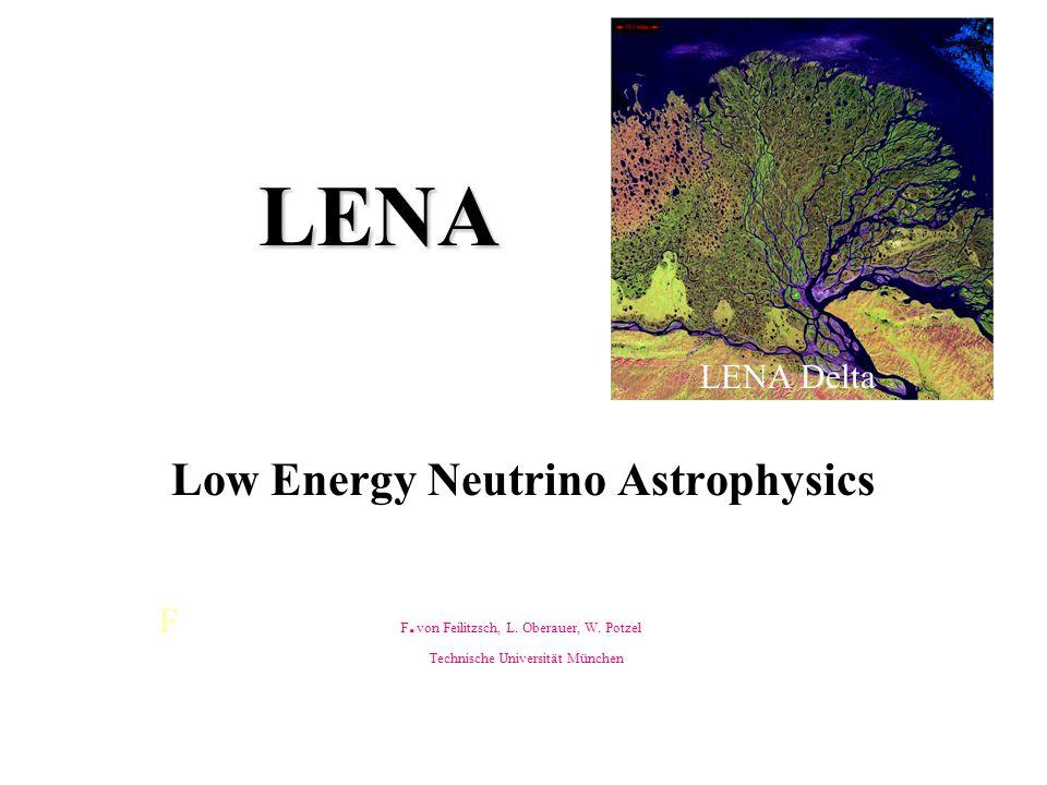 LENA (Low Energy Neutrino Astrophysics) Idea: A large (~30 kt) liquid scintillator underground detector for Galactic supernova neutrino detection Relic supernovae neutrino detection Terrestrial neutrino detection Search for Proton Decay Solar Neutrino Spectroscopy Neutrino properties