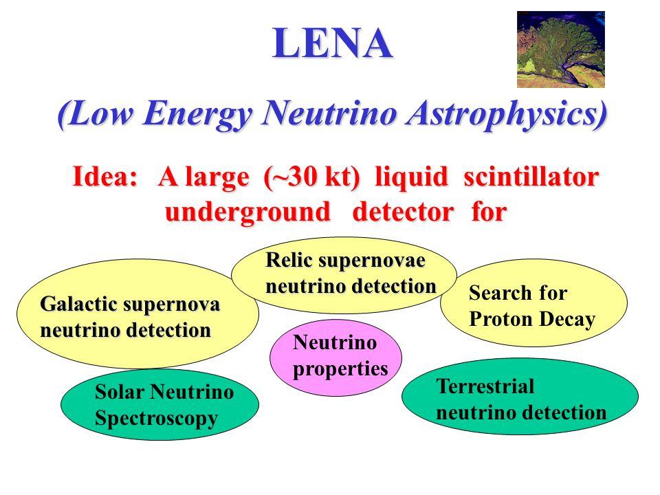 P - decay event Scintillator: PXE, non hazard, flashpoint 145° C, density 0.99, ultrapure (as proven in Borexino design studies) N pe ~ 100 / MeV beta H2OCerenkov veto 30 KT scintillator