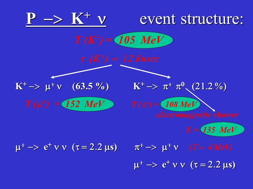 P K + event structure: T (K + ) = 105 MeV nsec K + 63.5 %) K + T ( + ) = 152 MeV T ( + ) = 108 MeV electromagnetic shower E = 135 MeV e + s) e + s) MeV) e + s) e + s)