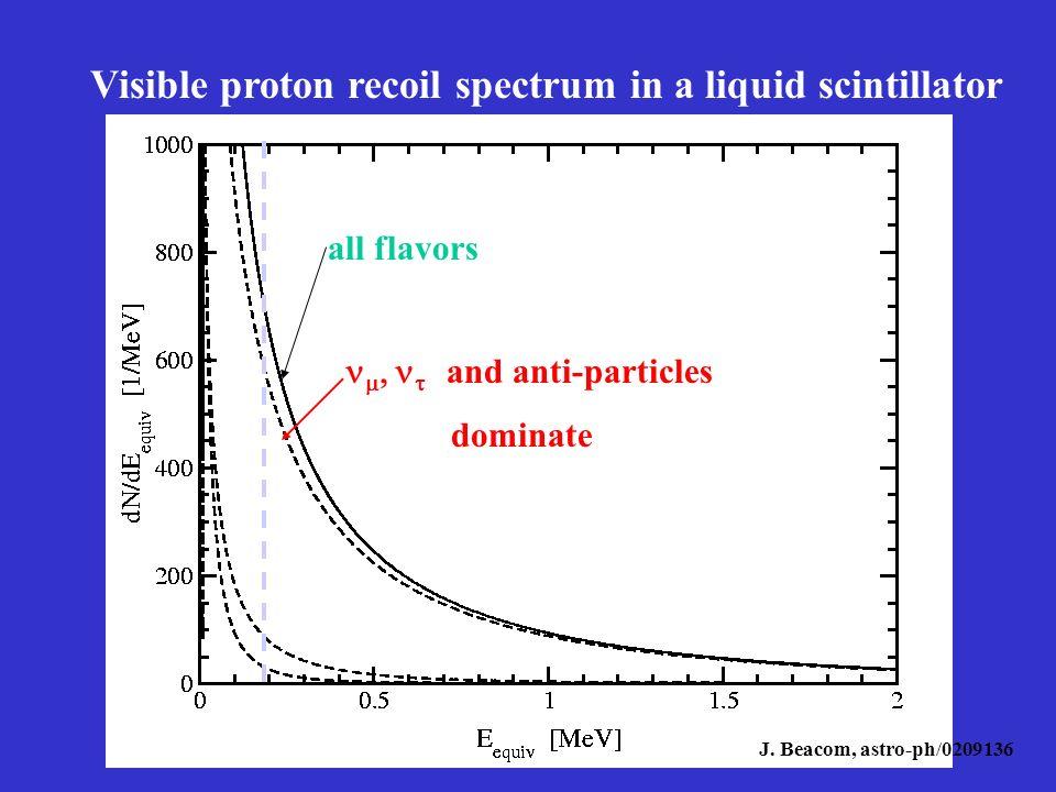 KAMLAND: ein erster Blick… N(Th+U) 6 Monate Daten ergibt einen Fit für N(Th+U) für E< 2.6 MeV N(Th+U) = 9 6* N(Th+U) = 9 6* Die Unsicherheit* ist dominiert durch Fluktuation der Reaktorsignale Das Ergebnis ist mit jedem geophysikalischen Modell konsistent: H rad =(0-100 TW).
