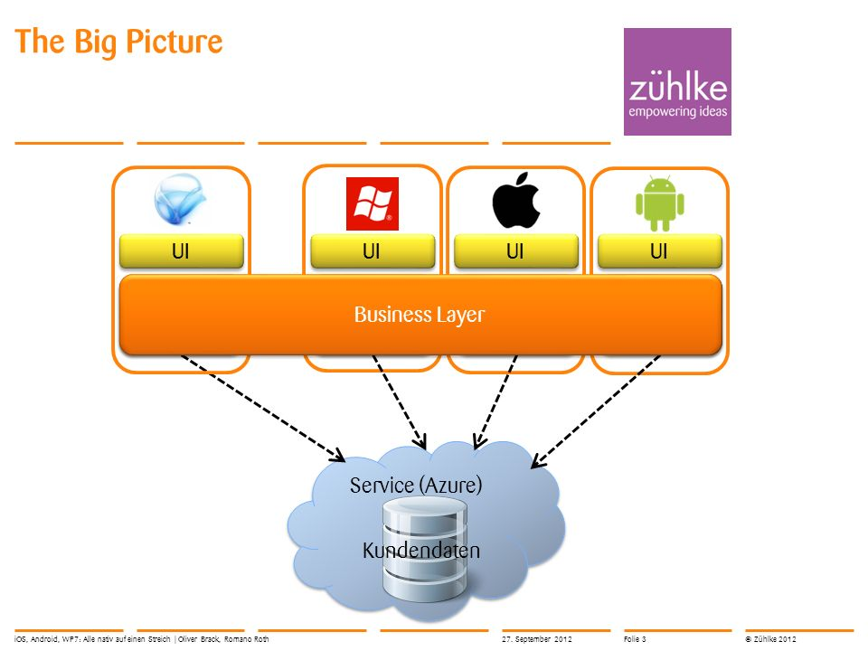 © Zühlke 2012 The Big Picture Service (Azure) BL Business Layer Kundendaten UI iOS, Android, WP7: Alle nativ auf einen Streich | Oliver Brack, Romano Roth27.