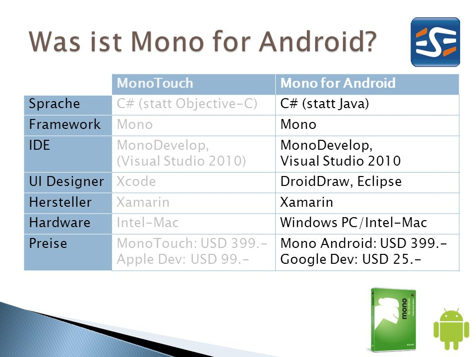 MonoTouchMono for Android SpracheC# (statt Objective-C)C# (statt Java) FrameworkMono IDEMonoDevelop, (Visual Studio 2010) MonoDevelop, Visual Studio 2010 UI DesignerXcodeDroidDraw, Eclipse HerstellerXamarin HardwareIntel-MacWindows PC/Intel-Mac PreiseMonoTouch: USD 399.- Apple Dev: USD 99.- Mono Android: USD 399.- Google Dev: USD 25.-