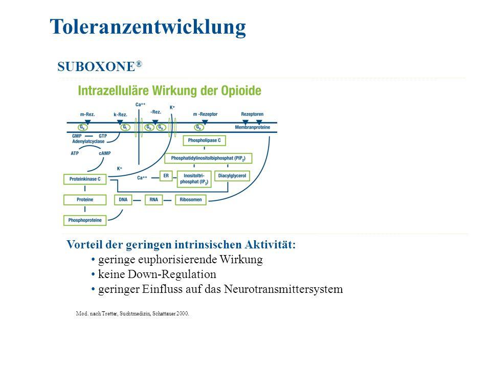 SUBOXONE ® Toleranzentwicklung Vorteil der geringen intrinsischen Aktivität: geringe euphorisierende Wirkung keine Down-Regulation geringer Einfluss a