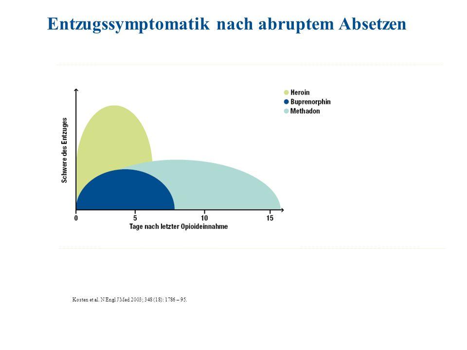 Kosten et al. N Engl J Med 2003; 348 (18): 1786 – 95. Entzugssymptomatik nach abruptem Absetzen