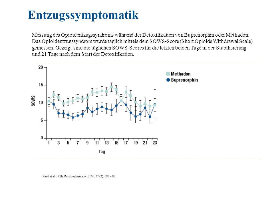 Reed et al. J Clin Psychopharmacol. 2007; 27 (2): 188 – 92. Entzugssymptomatik Messung des Opioidentzugssyndroms während der Detoxifikation von Bupren
