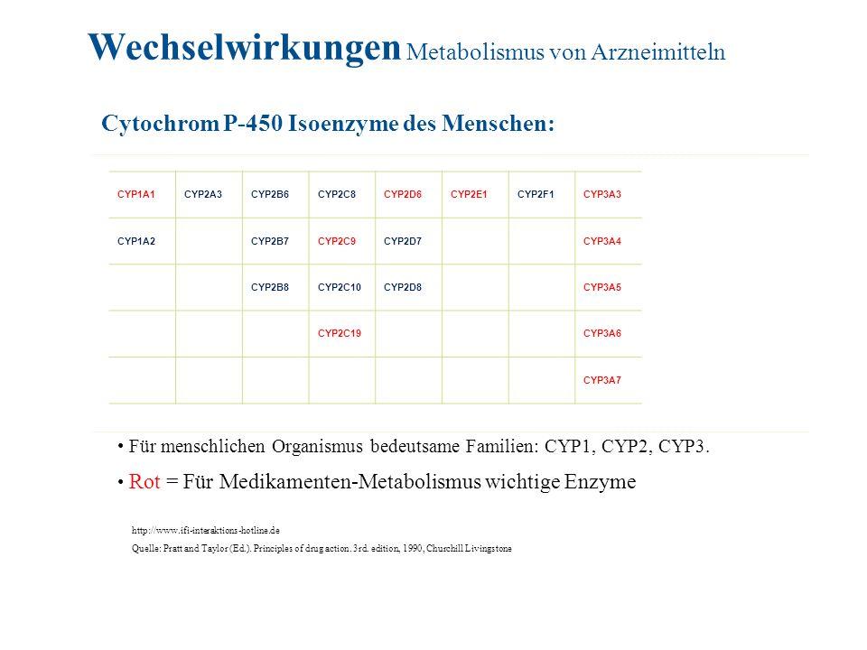 CYP1A1CYP2A3CYP2B6CYP2C8CYP2D6CYP2E1 CYP2F1CYP3A3 CYP1A2 CYP2B7CYP2C9CYP2D7 CYP3A4 CYP2B8CYP2C10CYP2D8 CYP3A5 CYP2C19 CYP3A6 CYP3A7 Cytochrom P-450 Is