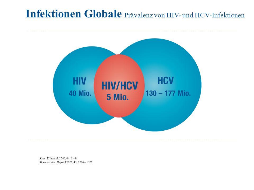 Alter. J Hepatol. 2006; 44: 6 – 9. Sherman et al. Hepatol 2006; 45: 1566 – 1577. Infektionen Globale Prävalenz von HIV- und HCV-Infektionen