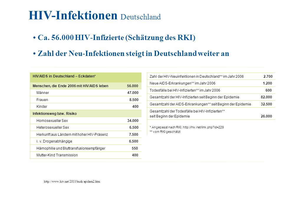Ca. 56.000 HIV-Infizierte (Schätzung des RKI) Zahl der Neu-Infektionen steigt in Deutschland weiter an Zahl der HIV-Neuinfektionen in Deutschland** im