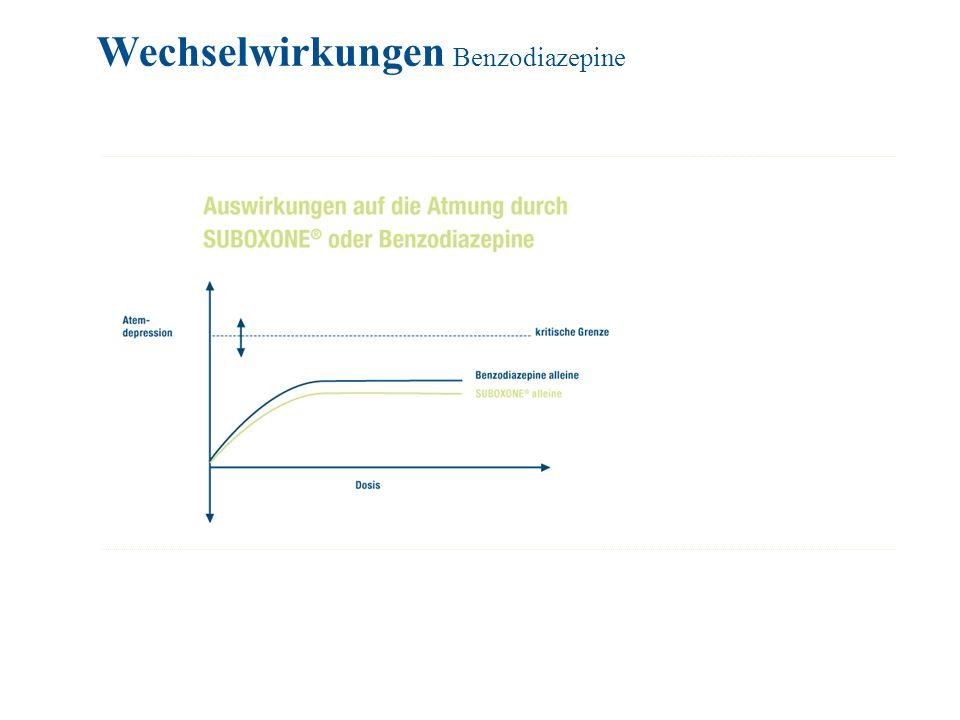 Wechselwirkungen Benzodiazepine