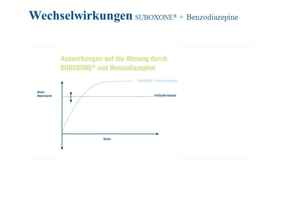 Wechselwirkungen SUBOXONE ® + Benzodiazepine